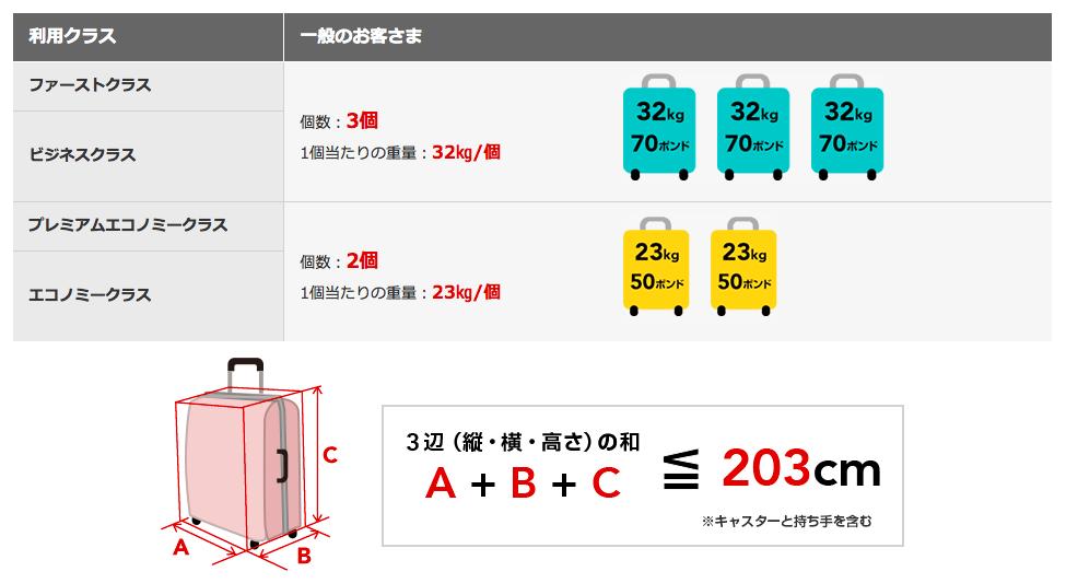JAL国際線受託荷物重量