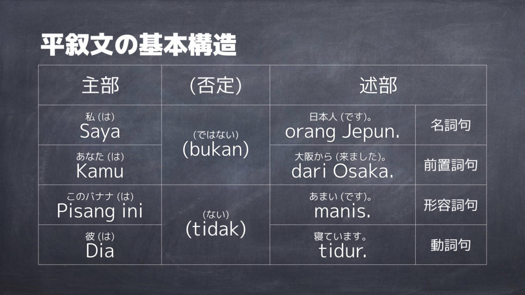 平叙文の基本構造