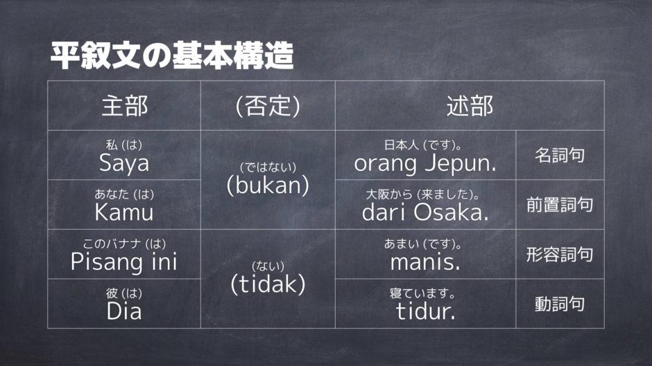 マレー語平叙文の基本構造
