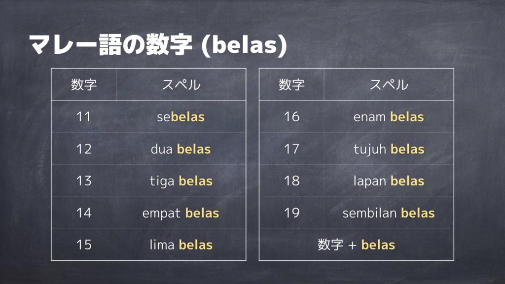 マレー語の十代の数字