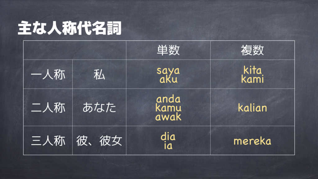 マレー語の人称代名詞一覧