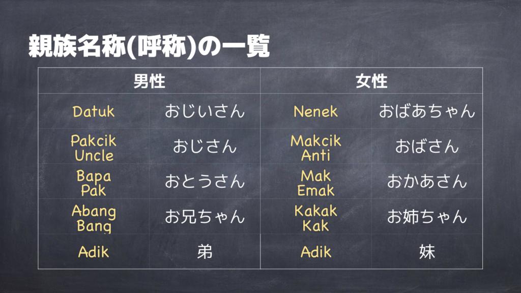 マレー語の親族名称の一覧
