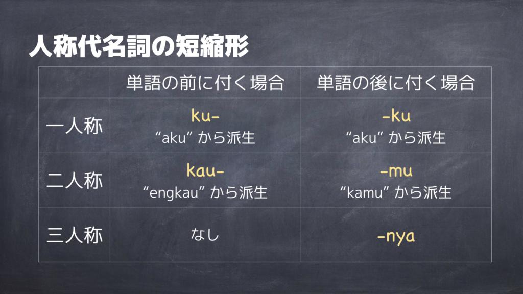 マレー語の人称代名詞の短縮形一覧