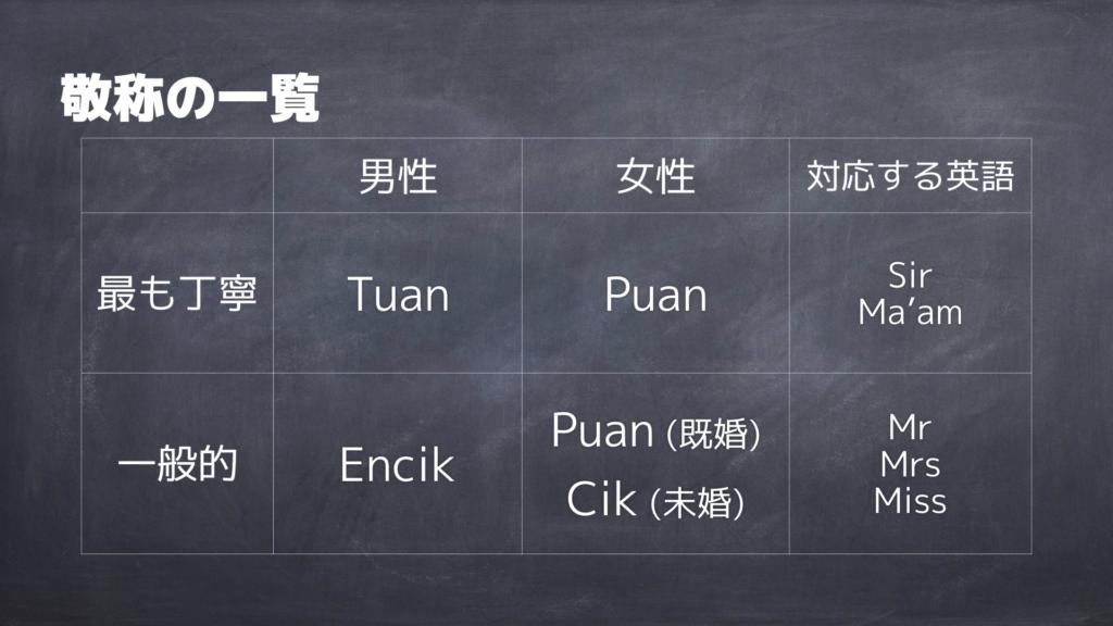 マレー語の敬称の一覧