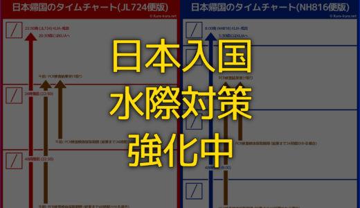 日本の水際対策に沿って日本入国時に必要なPCR検査証明書